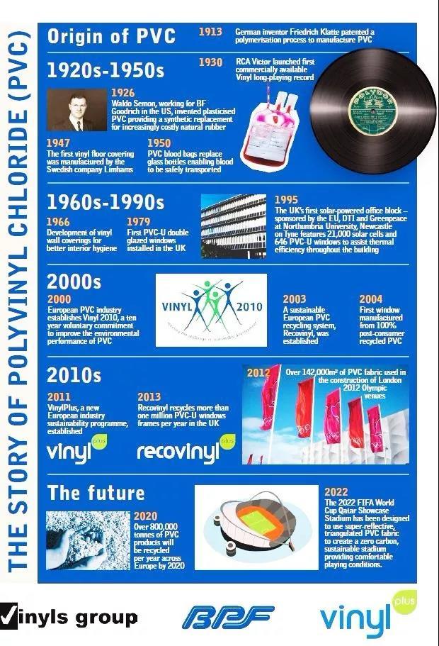 The development of polyvinyl chloride (PVC)